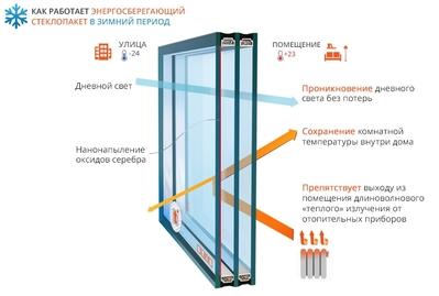 Замена старых стеклопакетов на энергосберегающие и солнцезащитные. - main