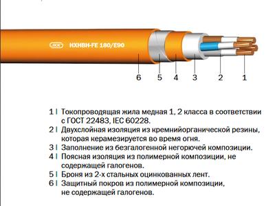 HXHBH-FE 180/E90,  (N)HXHBH-FE 180/E90 «Интеркабель Киев»™ - main