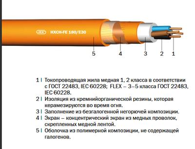HXH-FE 180/E30,  (N)HXH-FE 180/E30 «Интеркабель Киев»™ - main